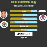 Anuar vs Dominik Nagy h2h player stats