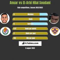Anuar vs El-Arabi Soudani h2h player stats
