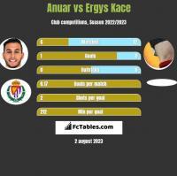 Anuar vs Ergys Kace h2h player stats