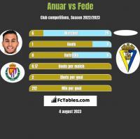 Anuar vs Fede h2h player stats