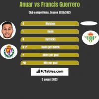 Anuar vs Francis Guerrero h2h player stats