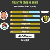 Anuar vs Ghayas Zahid h2h player stats