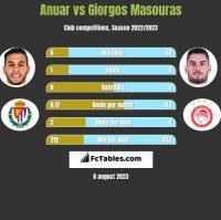 Anuar vs Giorgos Masouras h2h player stats