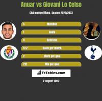 Anuar vs Giovani Lo Celso h2h player stats