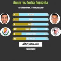 Anuar vs Gorka Guruzeta h2h player stats