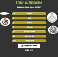 Anuar vs Guilherme h2h player stats