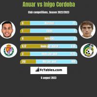 Anuar vs Inigo Cordoba h2h player stats