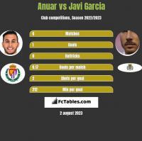 Anuar vs Javi Garcia h2h player stats