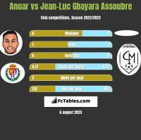 Anuar vs Jean-Luc Gbayara Assoubre h2h player stats