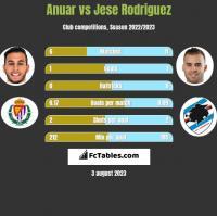 Anuar vs Jese Rodriguez h2h player stats
