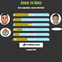 Anuar vs Keko h2h player stats