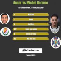 Anuar vs Michel Herrero h2h player stats