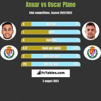 Anuar vs Oscar Plano h2h player stats