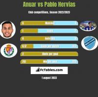 Anuar vs Pablo Hervias h2h player stats