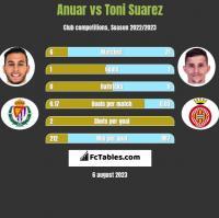 Anuar vs Toni Suarez h2h player stats