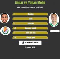Anuar vs Yohan Mollo h2h player stats