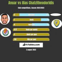 Anuar vs Ilias Chatzitheodoridis h2h player stats