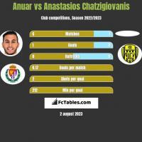 Anuar vs Anastasios Chatzigiovanis h2h player stats