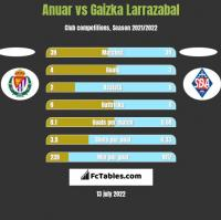Anuar vs Gaizka Larrazabal h2h player stats