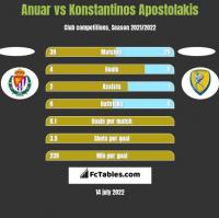 Anuar vs Konstantinos Apostolakis h2h player stats