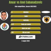 Anuar vs Anel Sabanadzovic h2h player stats