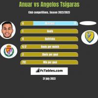 Anuar vs Angelos Tsigaras h2h player stats
