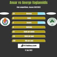 Anuar vs George Vagiannidis h2h player stats
