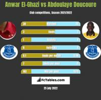 Anwar El-Ghazi vs Abdoulaye Doucoure h2h player stats