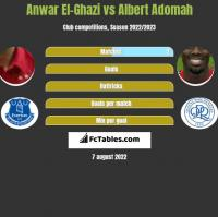 Anwar El-Ghazi vs Albert Adomah h2h player stats