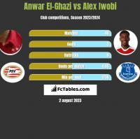 Anwar El-Ghazi vs Alex Iwobi h2h player stats
