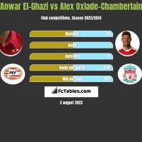 Anwar El-Ghazi vs Alex Oxlade-Chamberlain h2h player stats