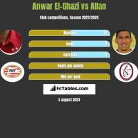 Anwar El-Ghazi vs Allan h2h player stats