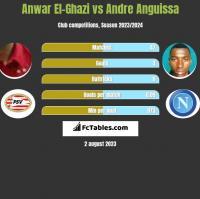 Anwar El-Ghazi vs Andre Anguissa h2h player stats