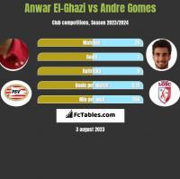 Anwar El-Ghazi vs Andre Gomes h2h player stats