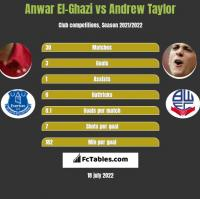 Anwar El-Ghazi vs Andrew Taylor h2h player stats