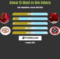 Anwar El-Ghazi vs Ben Osborn h2h player stats