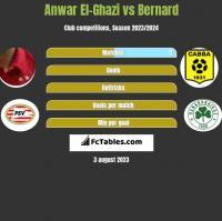 Anwar El-Ghazi vs Bernard h2h player stats