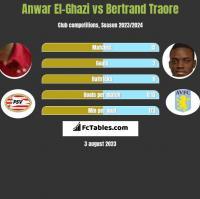 Anwar El-Ghazi vs Bertrand Traore h2h player stats