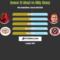 Anwar El-Ghazi vs Billy Sharp h2h player stats