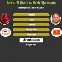 Anwar El-Ghazi vs Birkir Bjarnason h2h player stats