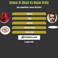 Anwar El-Ghazi vs Bojan Krkic h2h player stats
