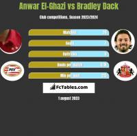 Anwar El-Ghazi vs Bradley Dack h2h player stats