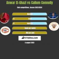 Anwar El-Ghazi vs Callum Connolly h2h player stats