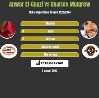 Anwar El-Ghazi vs Charles Mulgrew h2h player stats