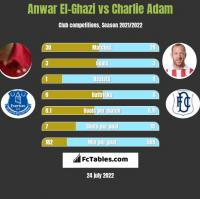 Anwar El-Ghazi vs Charlie Adam h2h player stats