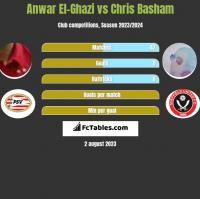 Anwar El-Ghazi vs Chris Basham h2h player stats