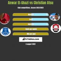 Anwar El-Ghazi vs Christian Atsu h2h player stats