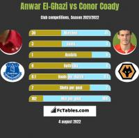 Anwar El-Ghazi vs Conor Coady h2h player stats