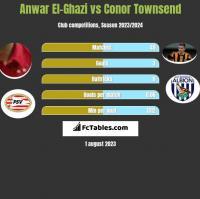 Anwar El-Ghazi vs Conor Townsend h2h player stats