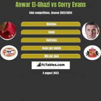 Anwar El-Ghazi vs Corry Evans h2h player stats